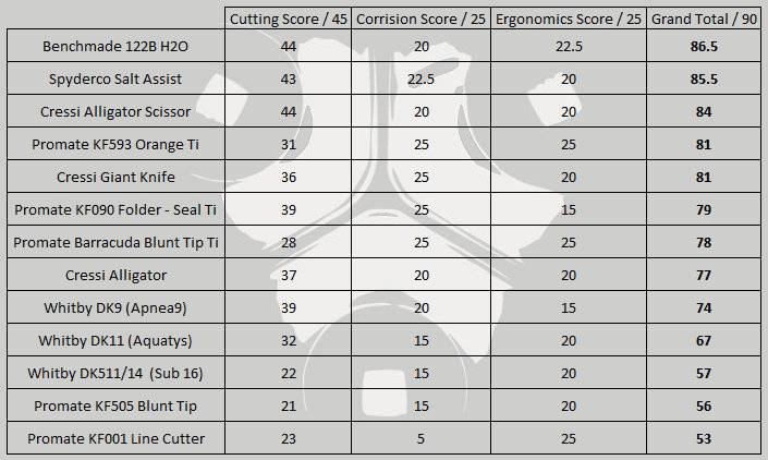 photo Dive Knives 2016 Ranked Summary Table.jpg